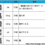 読み難さMAX。難読だらけの漢字紹介。読み難い【难读】