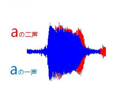 a-2-音声比較