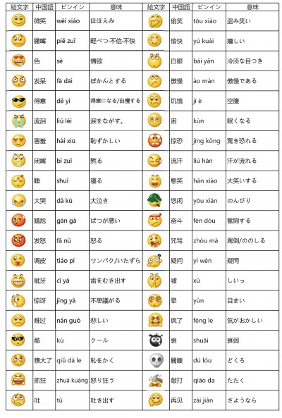 WeChatで送信できる絵文字の意味その1