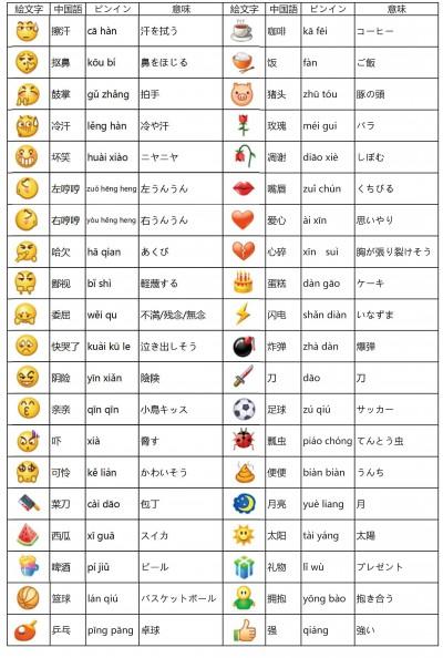 WeChatで送信できる絵文字の意味その2