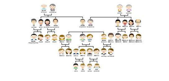 中国親族、親戚は意外と複雑?関係性一覧図