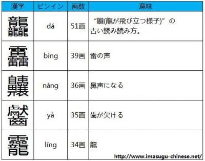 読み方の難しい画数の多い漢字その1