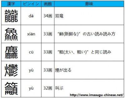 読み方の難しい画数の多い漢字その2