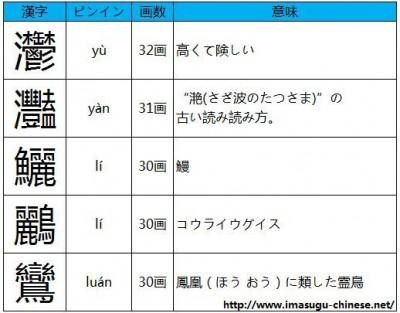 読み方の難しい画数の多い漢字その3