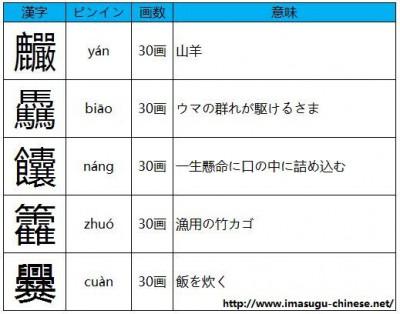 読み方の難しい画数の多い漢字その4