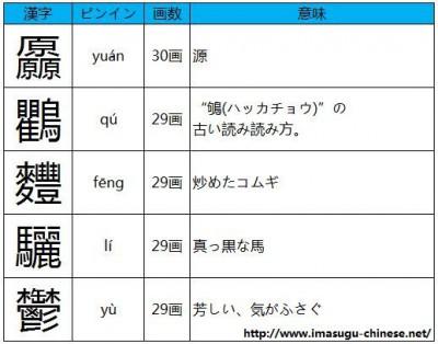 読み方の難しい画数の多い漢字その5