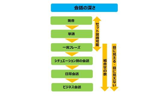 中国語の会話レベルアップのイメージ