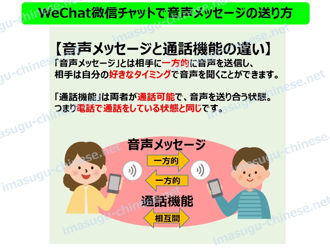 WeChat微信の音声メッセージ