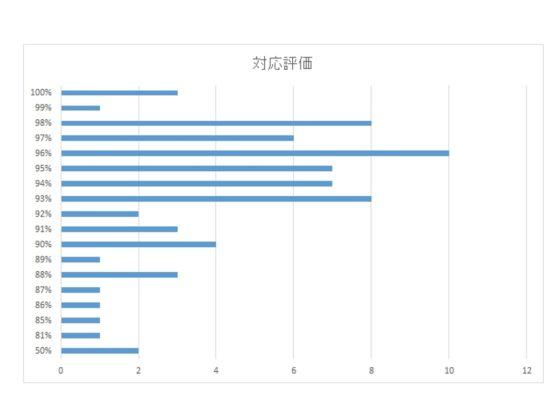中国配送スタッフの対応評価