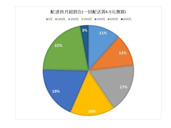 中国配送スタッフの収入分布