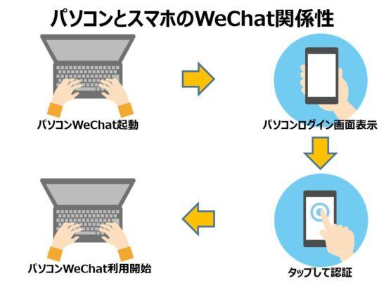 WeChatのパソコンとスマホの関係